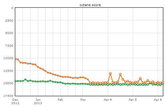 firefox google benchmark