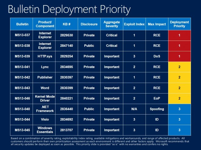 bulletin deployment priority may 2013