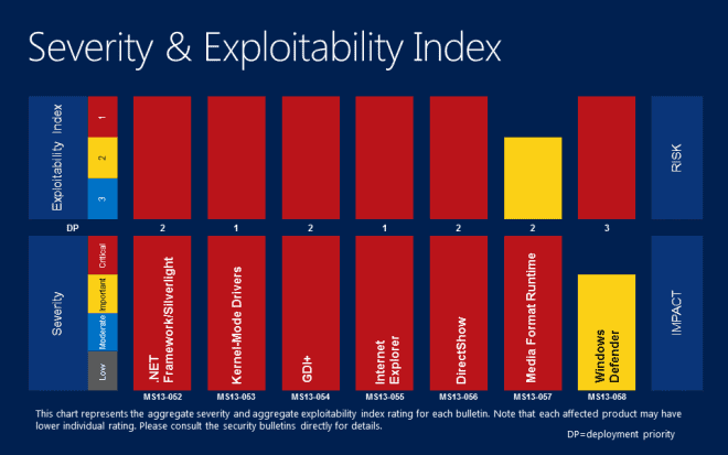 severity exploitability index july 2013