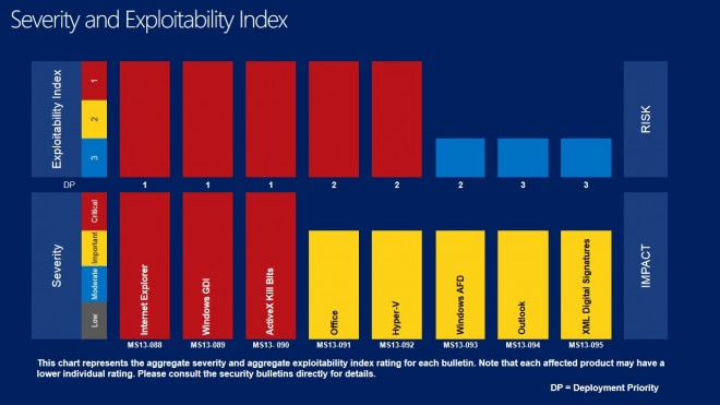 severity-index