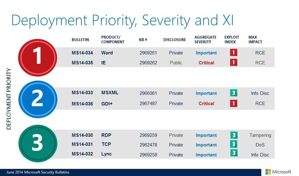 Microsoft Security Bulletins For June 2014 overview