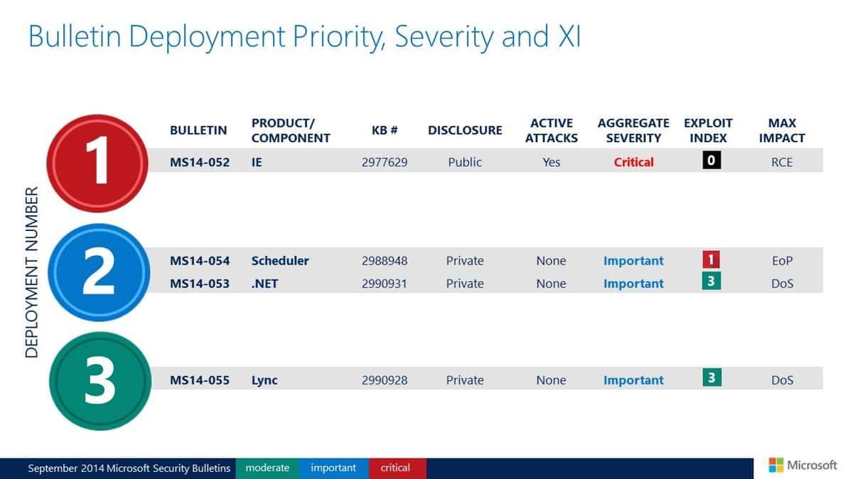 deployment priority sep 2014