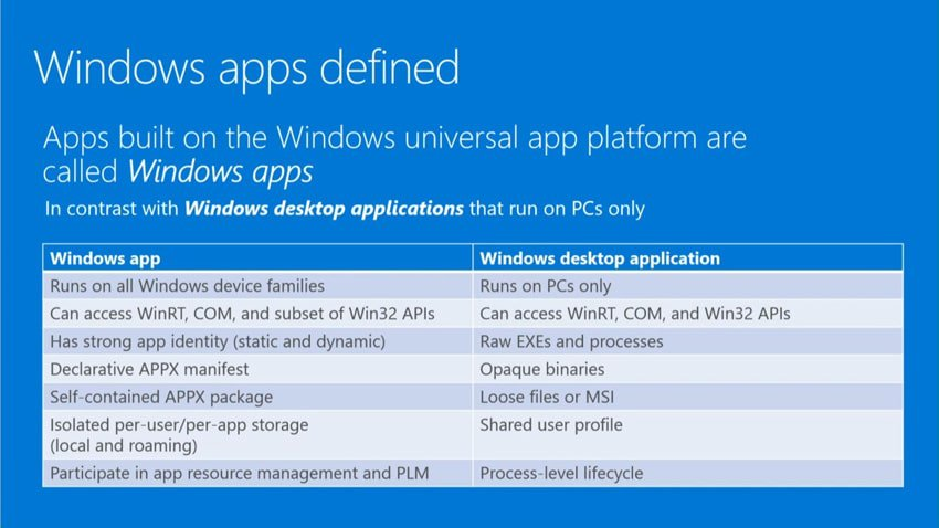 After two years, Microsoft makes up its mind how to call Windows Apps