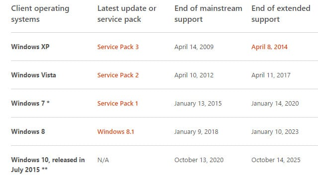 windows 10 support lifecycle