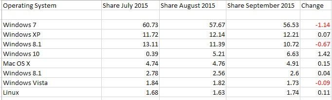 os market share september 2015