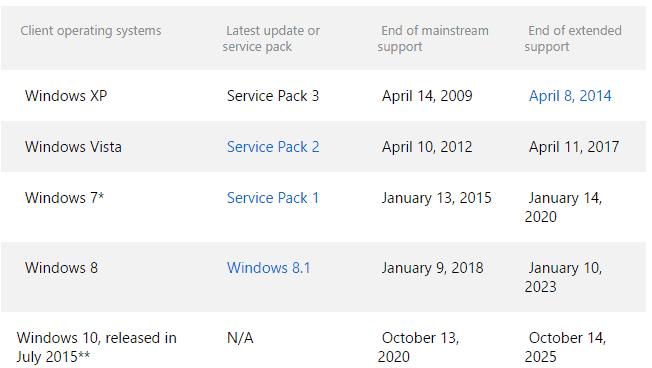 windows 10 free support