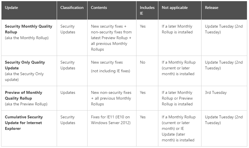 windows updates overview