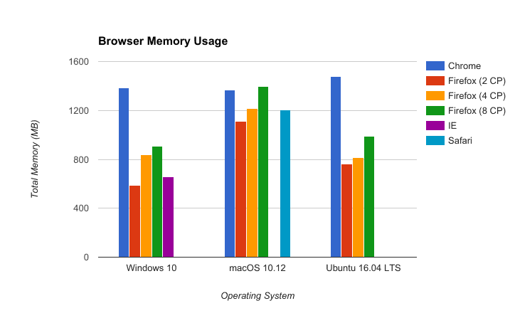 firefox chrome ie safari memory performance 2017