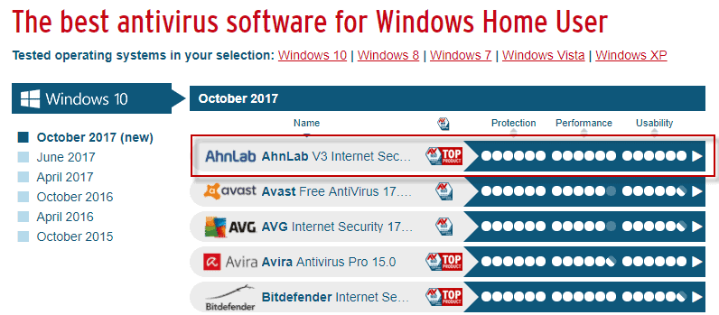 AV Test's October 2017 ranking: surprise at the top