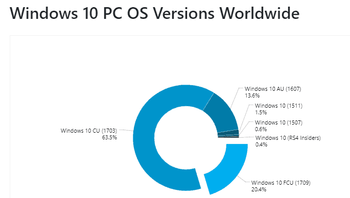 Microsoft reaches 3 5 of its 1 billion windows devices for Windows distribution