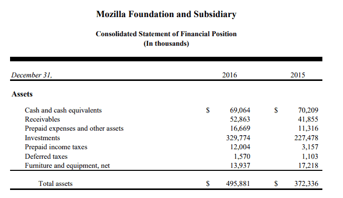 mozilla revenue 2016