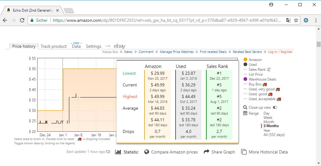 amazon price information