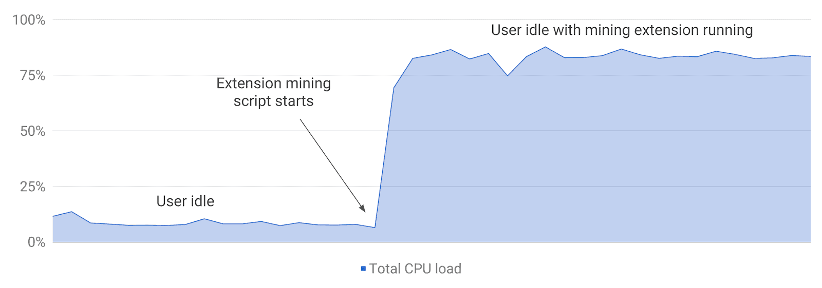 cryptocurrency mining chrome